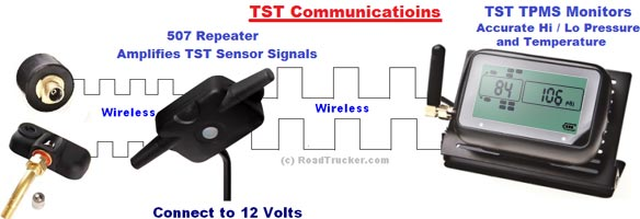 TST Communications