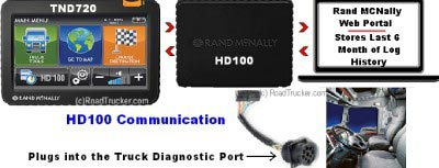 HD 100 and TND 720 Communication