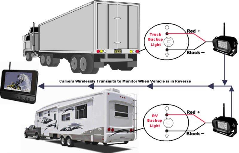 "Rv Backup Camera >> Boyo 7"" Digital Wireless System w/ Heavy Duty Night Vision Camera"