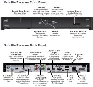 Dish V11K Satellite Receiver - Front and Back View