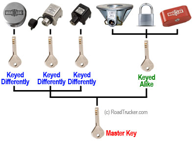 Keyed Differently and Alike to Master Key Diagram (B)