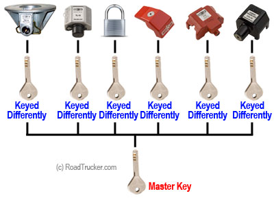 Keyed Differently to Master Key Illustration (C)