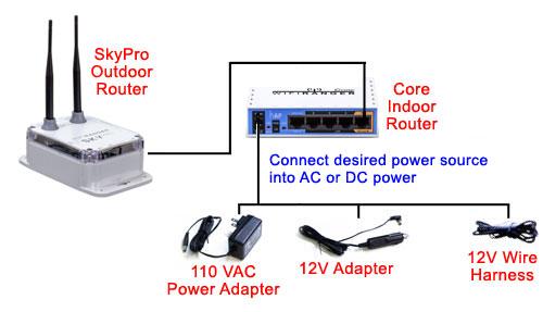 skypropack diagram 5 skypro outdoor & core indoor wifi router pro pack